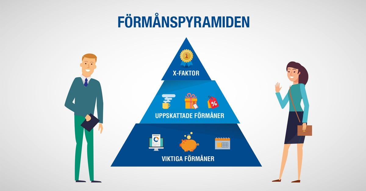 formanspyramiden-benify
